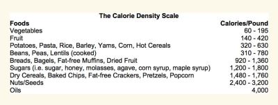 The Calorie Density ScaleSize400