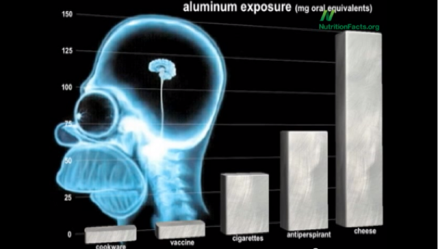 Which Food Item Contains the Most Aluminum?