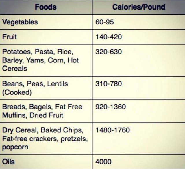 Calorie Density = Key to Weight Loss