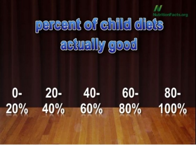 Is Your Child's Diet Healthy?