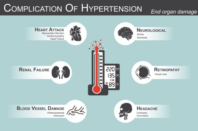 Reducing Hypertension Lowers End Organ Damage Risk