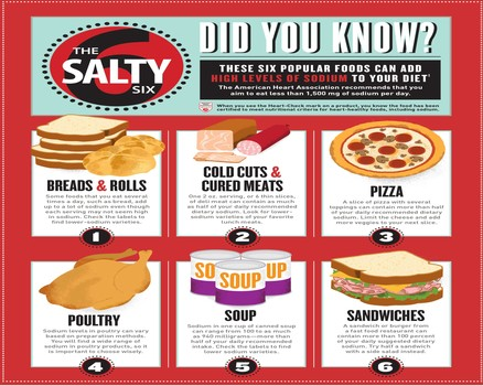 "The Salty Six – surprising foods that add the most sodium to our diets October 7, 2014 7:51 pm Published by Suzie Sodium  4 CommentsShare This Did you know that a lot of common foods add more sodium to your diet than you might think? It's not just the French fries and pretzels you need to watch out for.  That's why the American Heart Association/American Stroke Association created the ""Salty Six"" – to show you the top six foods that contribute the most sodium to our diets. Even though these foods don't necessarily taste salty, the sodium they have can add up when we eat them frequently. And most of the sodium we're eating (more than 75 percent!) is already in our food before we buy it. That means that it's not as much about how we handle the salt shaker as it is about what is already in our food.  Take a look at the foods in the Salty Six - See more at: http://sodiumbreakup.heart.org/salty-six-surprising-foods-add-sodium-diets"